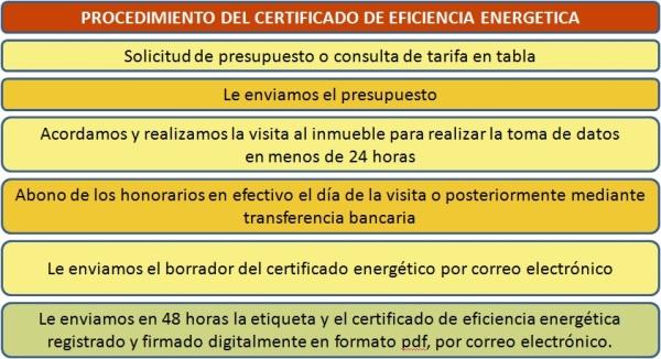 PROCEDIMIENTO CERTIFICADO ENERGETICO TASITE